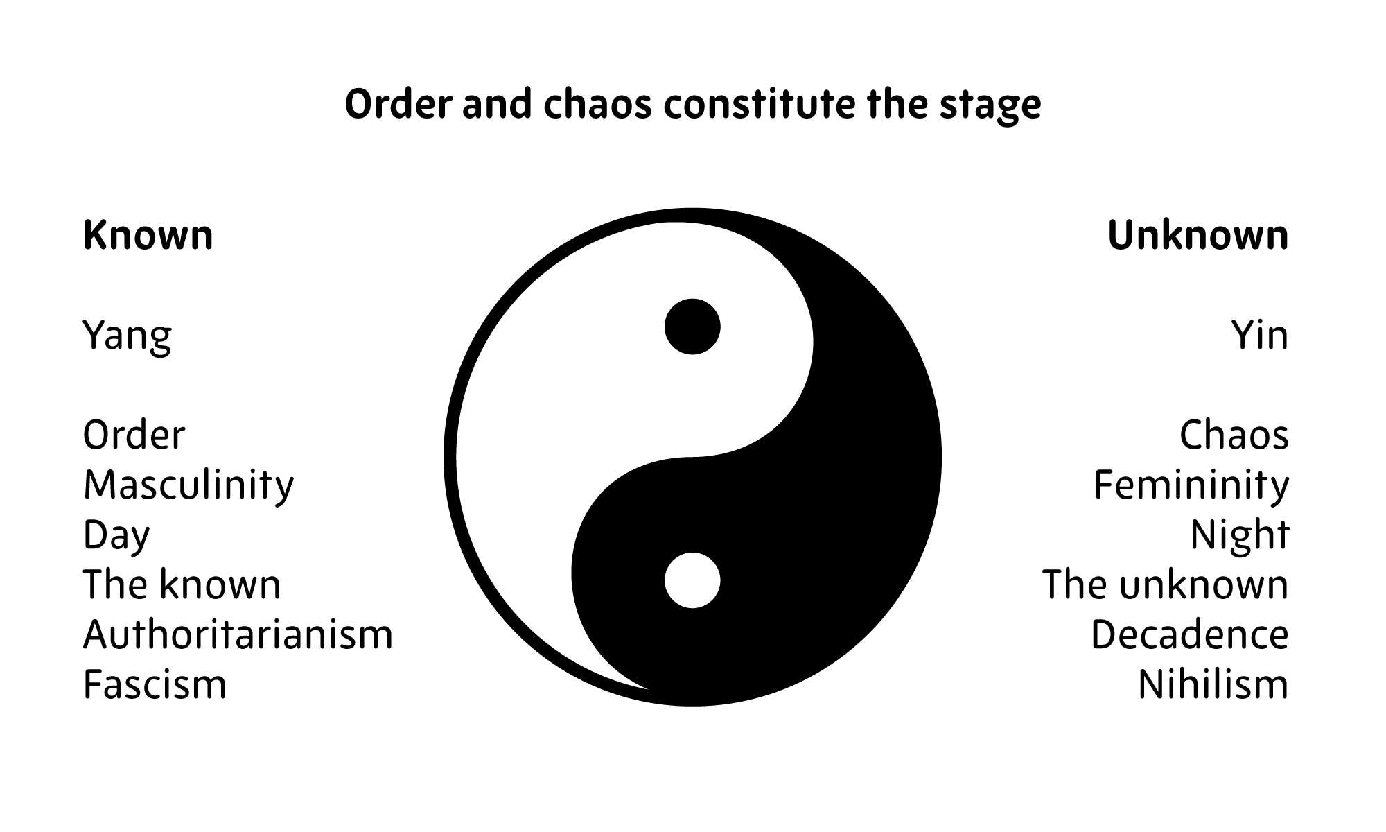 yin yang symbol order chaos